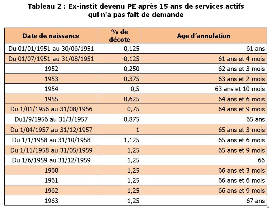Circulaire Retraite Pour La Rentree 2018 Attention Date Butoir Le 23